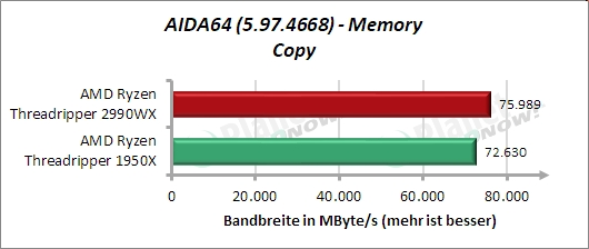 Standardtakt: AIDA64 – Memory – Kopieren