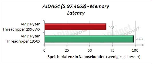 Standardtakt: AIDA64 – Memory – Latenz