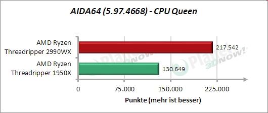 Standardtakt: AIDA64 – CPU-Queen
