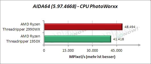 Standardtakt: AIDA64 – CPU PhotoWorxx