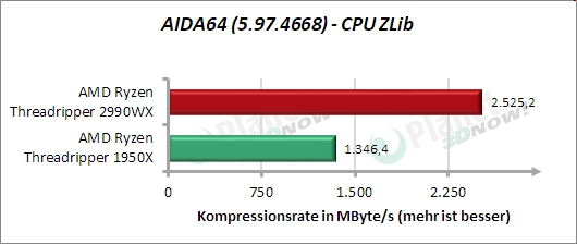 Standardtakt: AIDA64 – CPU ZLib