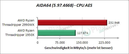 Standardtakt: AIDA64 – CPU AES