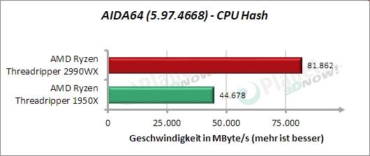 Standardtakt: AIDA64 – CPU Hash
