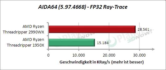 Standardtakt: AIDA64 – FP32 Ray-Trace