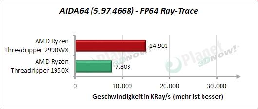 Standardtakt: AIDA64 – FP64 Ray-Trace