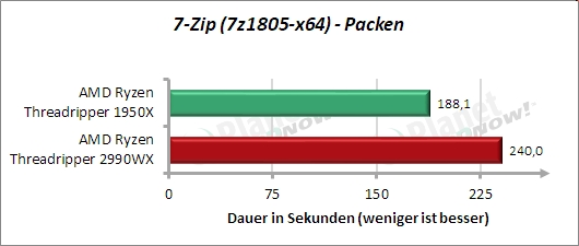 Standardtakt: 7-Zip packen
