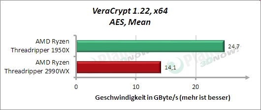 Standardtakt: VeraCrypt AES Mean