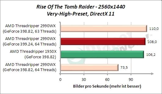 Standardtakt: Rise Of The Tomb Raider