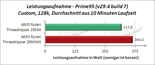 Standardtakt: Leistungsaufnahme Prime95 128k