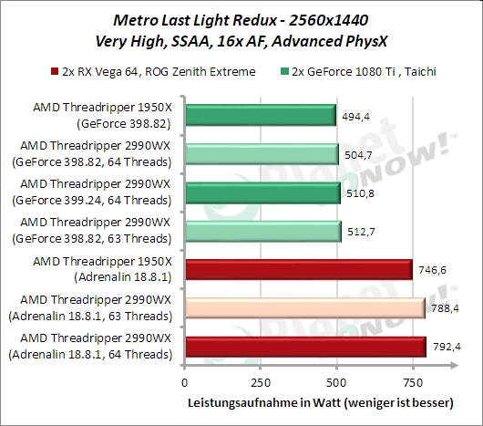 Standardtakt: Metro Last Light Redux Leistungsaufnahme