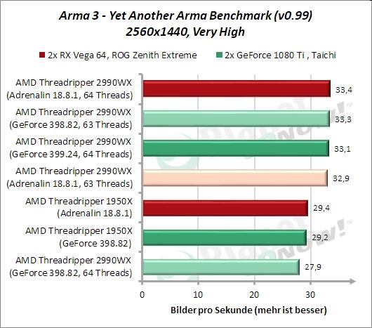 Standardtakt: Arma 3 Y.A.A.B.