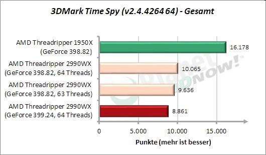 Sondertest: 3DMark Time Spy Gesamt