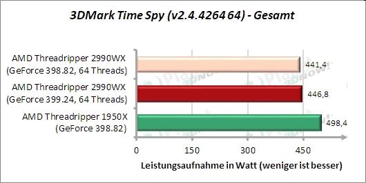 Sondertest: 3DMark Time Spy CPU