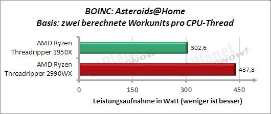 Sondertest: BOINC Asteroids@Home Leistungsaufnahme