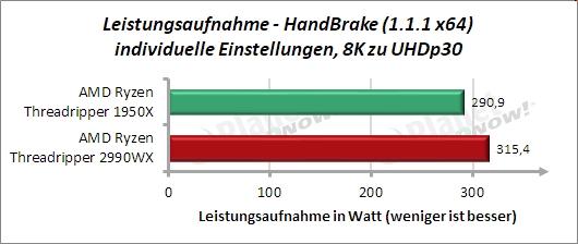 Sondertest: HandBrake 8k zu UHD Leistungsaufnahme