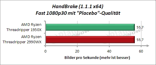 Sondertest: HandBrake Fast 1080p30 mit Placebo-Qualität