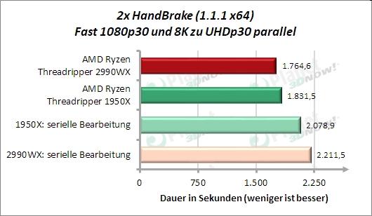 Sondertest: 2x HandBrake Fast 1080p30 und 8k zu UHD parallel