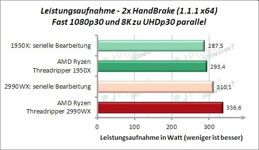 Sondertest: 2x HandBrake Fast 1080p30 und 8k zu UHD parallel Leistungsaufnahme