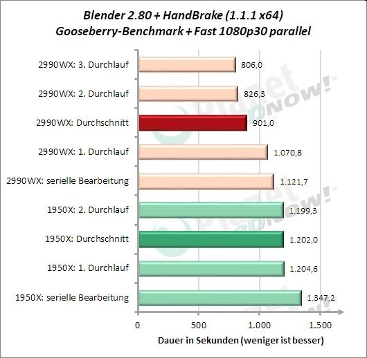 Sondertest: HandBrake Fast 1080p30 und Blender Gooseberry parallel