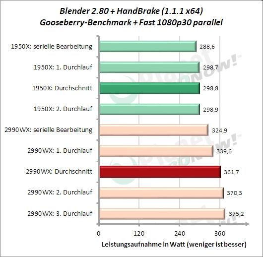 Sondertest: HandBrake Fast 1080p30 und Blender Gooseberry parallel Leistungsaufnahme