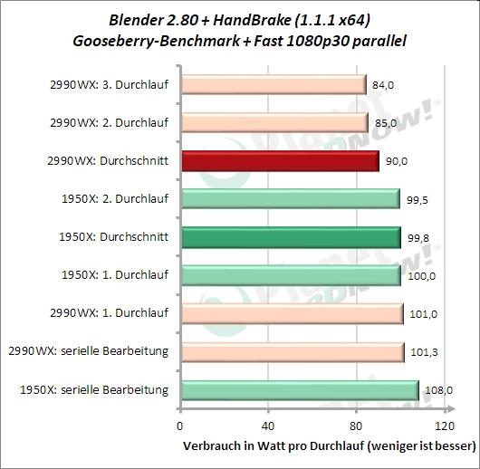 Sondertest: HandBrake Fast 1080p30 und Blender Gooseberry parallel Effizienz