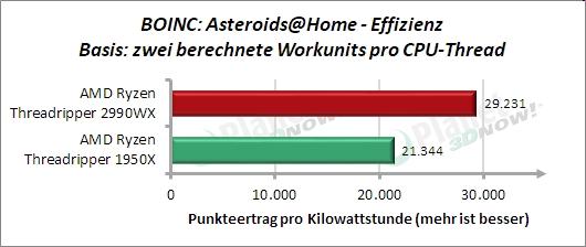 Sondertest: BOINC Asteroids@Home Effizienz