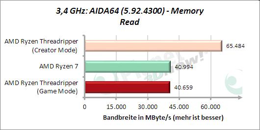 3,4 GHz: AIDA64: Memory Read