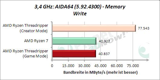 3,4 GHz: AIDA64: Memory Write