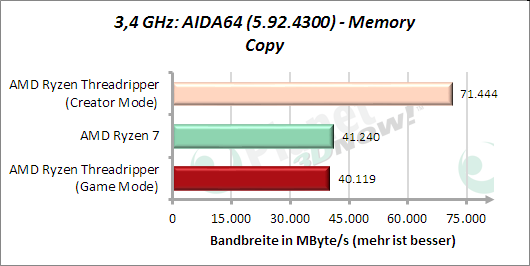 3,4 GHz: AIDA64: Memory Copy