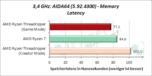 3,4 GHz: AIDA64: Memory Latenz