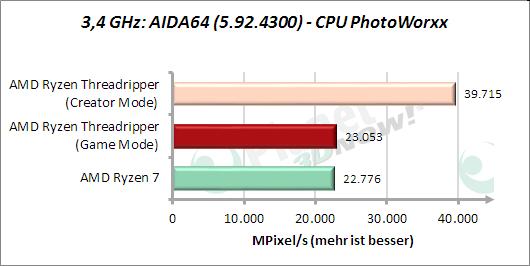 3,4 GHz: AIDA64: CPU PhotoWorxx