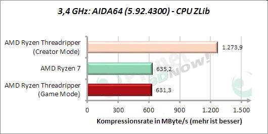 3,4 GHz: AIDA64: CPU ZLib