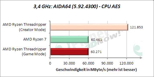 3,4 GHz: AIDA64: CPU AES