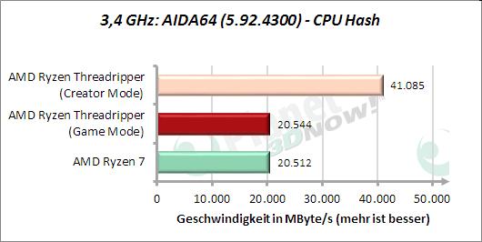 3,4 GHz: AIDA64: CPU Hash
