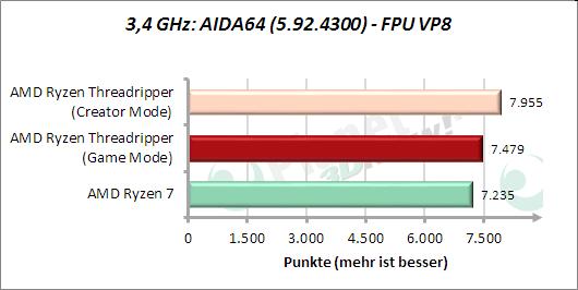 3,4 GHz: AIDA64: FPU VP8