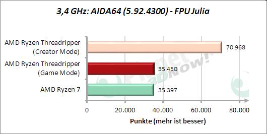 3,4 GHz: AIDA64: FPU Julia