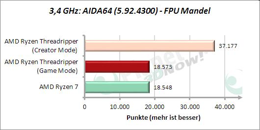 3,4 GHz: AIDA64: FPU Mandel