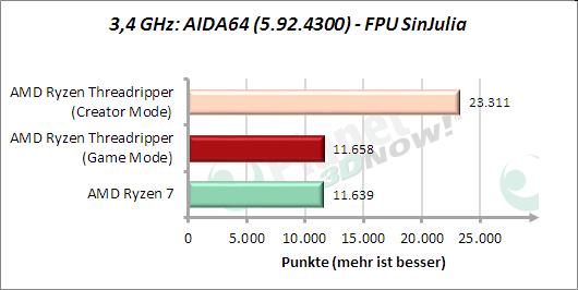 3,4 GHz: AIDA64: FPU SinJulia