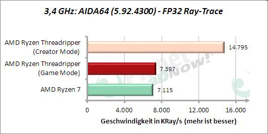 3,4 GHz: AIDA64: FP32 Ray-Trace