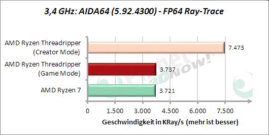 3,4 GHz: AIDA64: FP64 Ray-Trace