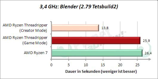 3,4 GHz: Blender