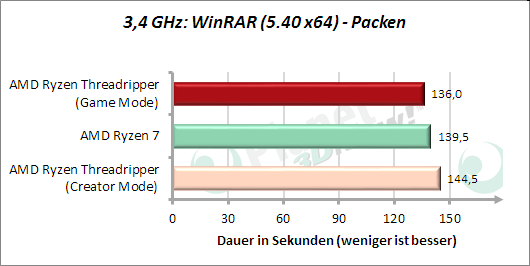 3,4 GHz: WinRAR - Packen