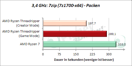 3,4 GHz: 7zip - Packen