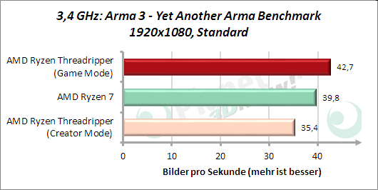 3,4 GHz: Arma3 - Yet Another Arma Benchmark
