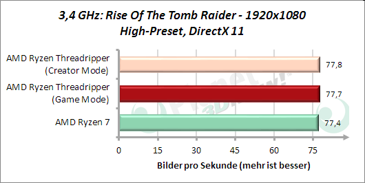 3,4 GHz: Rise Of The Tomb Raider
