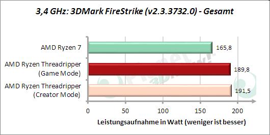 3,4 GHz: 3DMark FireStrike - Leistungsaufnahme