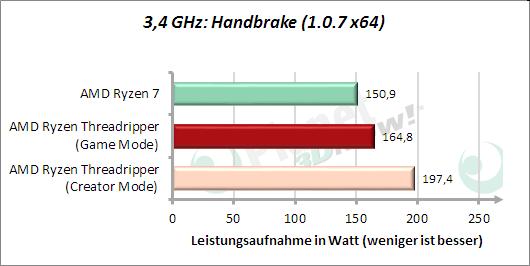3,4 GHz: Handbrake - Leistungsaufnahme
