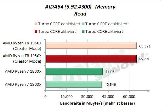 AIDA64: Memory Read