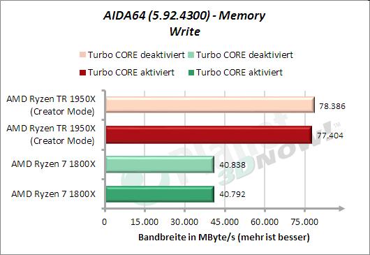 AIDA64: Memory Write