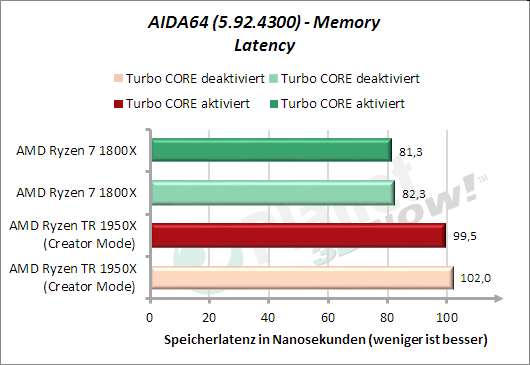 AIDA64: Memory Latenz